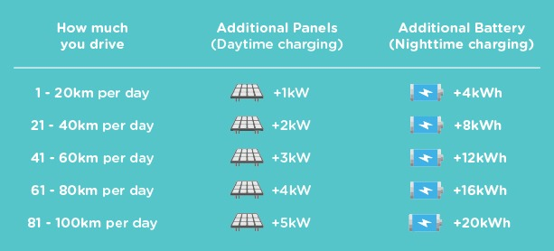 How much power you need –EV Charging Plan