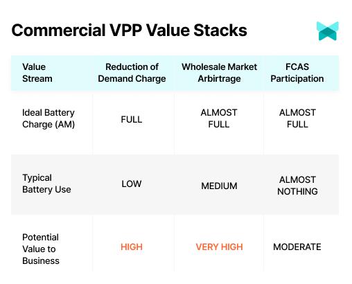 Commercial VPP Value Stacks